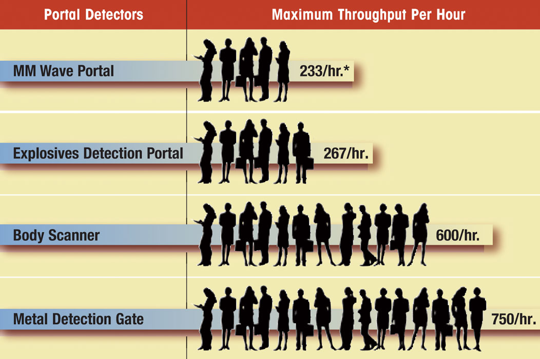 Airport security powerpoint templates | powerpoint templates for.
